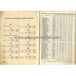 Memoria del Colegio Asturiano de árbitros 1935-36